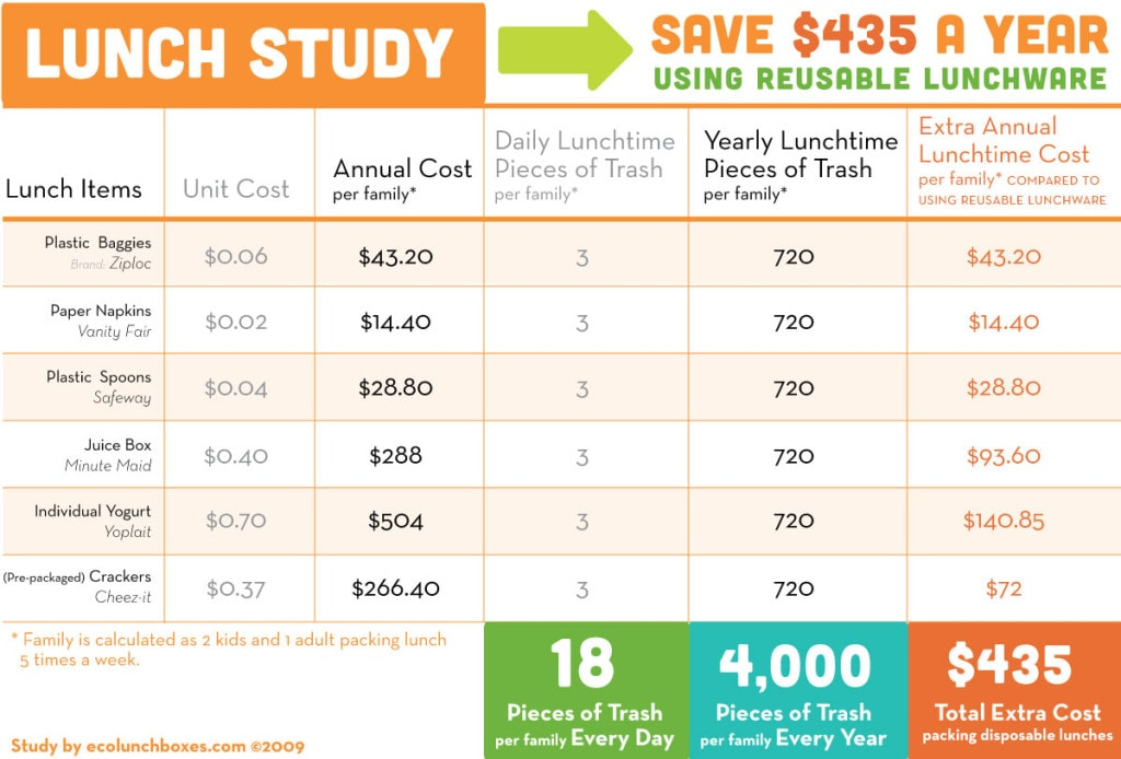 Save $435 per Year by Using a Reusable Lunch Box #ECOLunchbox