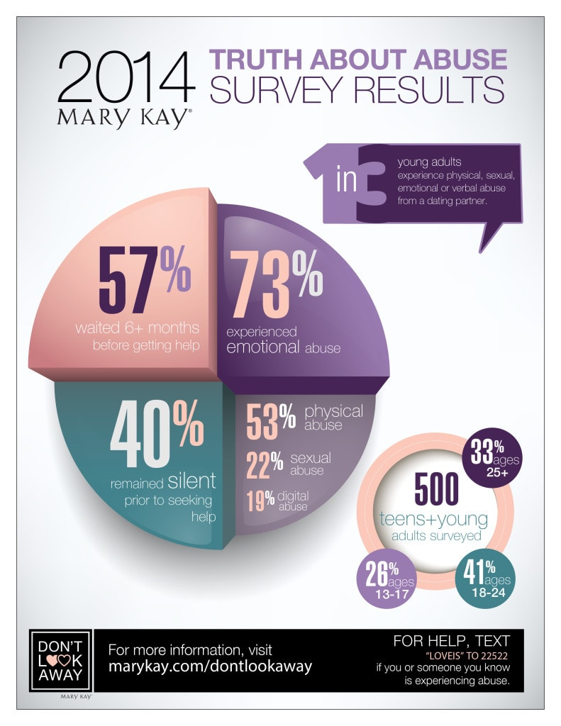Mary Kay 2014 Truth About Abuse Survey Results
