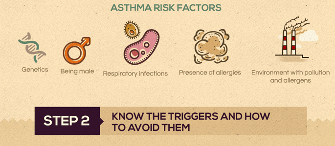 Parent's Guide to Childhood Asthma: Risk Factors, Symptoms, and Treatments