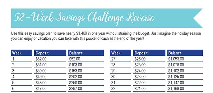 52-Week Savings Challenge {Reverse}: 30 Days of Free Printables